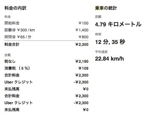 Uber乗車時の領収書、深夜に5km弱で2,300円でした。