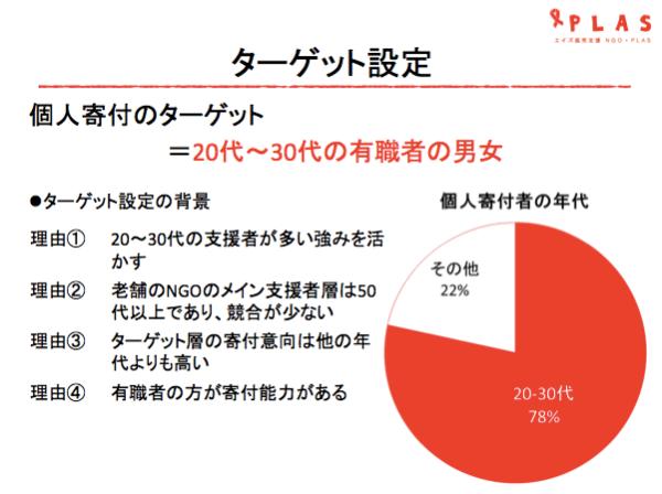 NGO・PLAS門田さんのお話1