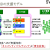 SVP東京の支援モデル