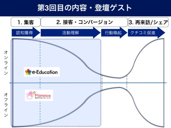 フローレンスとe-Educationにお話しいただくマーケティング戦略