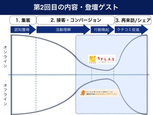 マーケティング戦略のフレームワーク