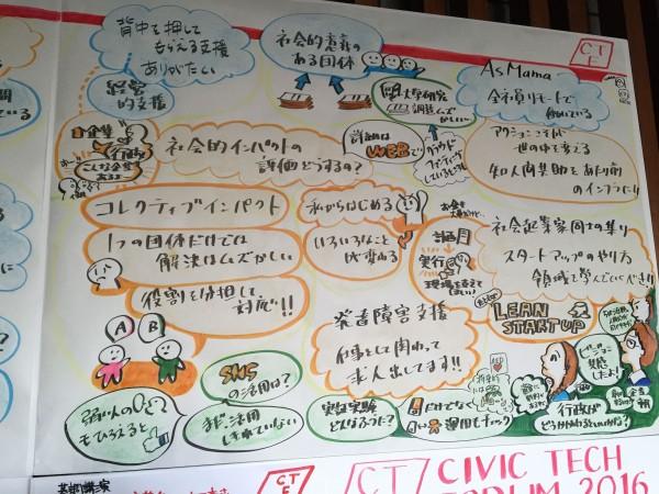 シビックテックの資金調達環境、「今」と「これから」:グラフィックレコーディング2