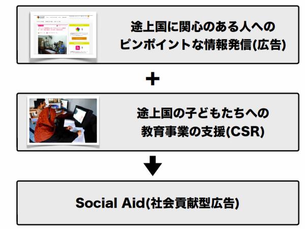 e-Educationがチャレンジする「社会貢献型広告」