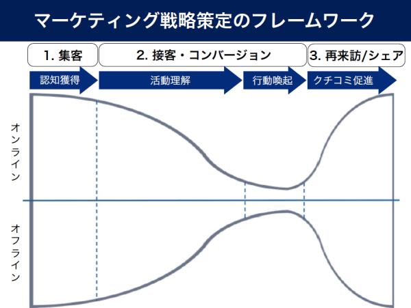 NPOのマーケティング戦略策定フレームワーク
